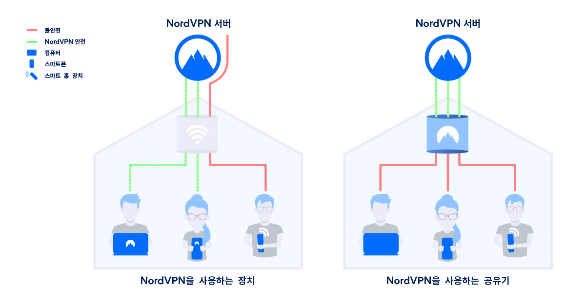 공유기 VPN의 작동하는 법