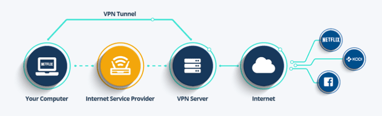 What is a VPN and Why use one? A Non-Technical Beginner's Guide to Virtual Private Networks